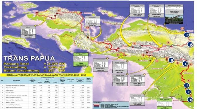 Evaluasi Landasan Hukum Proyek Jalan Trans Papua